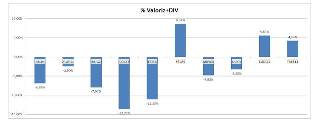 valorização + dividendos - Carteira de Value Investing