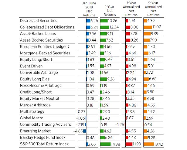Хедж-фонды: провальная доходность за 10 лет