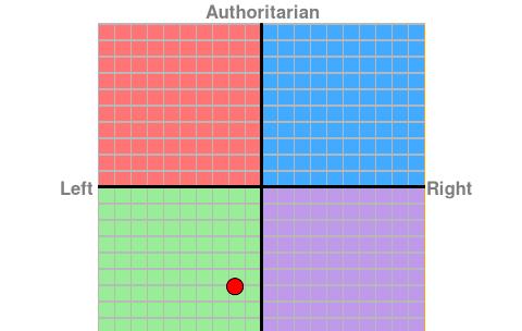 Zdjęcie użytkownika MorsZDidgeridoo w temacie Kompas polityczny