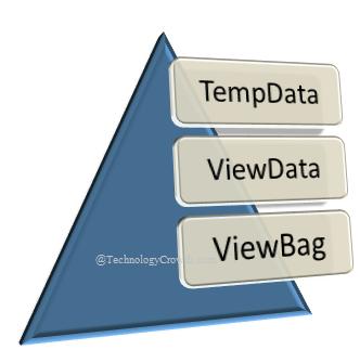 MVC ASP Net Interview Questions And Answers - ASP NET   C#   MVC
