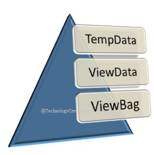 ViewData ViewBag Tempdata