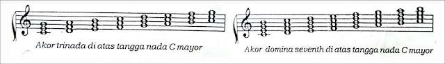 gambar-tingkatan-akor