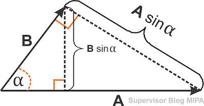 rumus dan pengertian Perkalian Silang (Cross Product) dua buah vektor