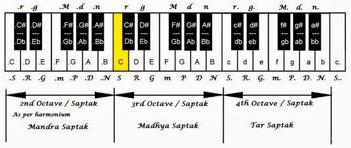Piano Song Notations