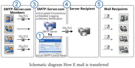 How is e-mail service used?