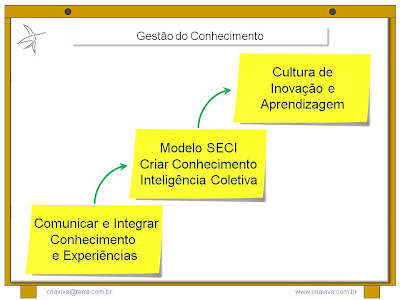 Treinamento Liderança Facilitadora - Metodologia IDM - Innovation Decision Mapping
