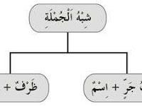 Bahasa Arab Dasar 9:  Syibhul Jumlah = Menyerupai Kalimat