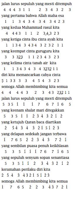 Not Angka Pianika Lagu Gita Gutawa Jalan Lurus
