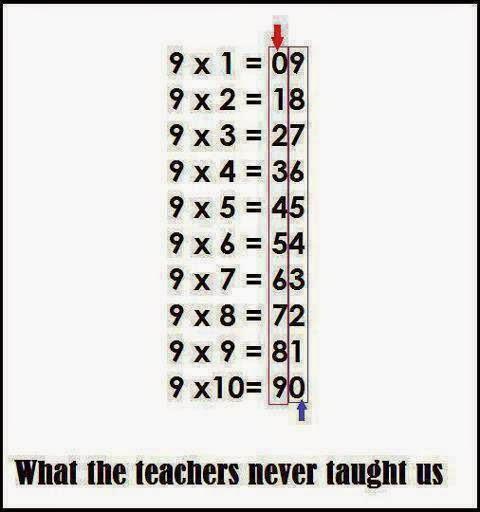 Tabla de multiplicar del nueve