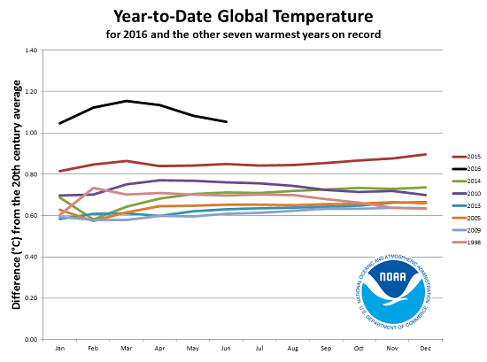 Graphic of the Week - Year-to-Date Global Temperature (Credit: www.facebook.com/iheartcomsci)