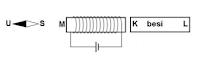 pembuatan magnet dari batang besi