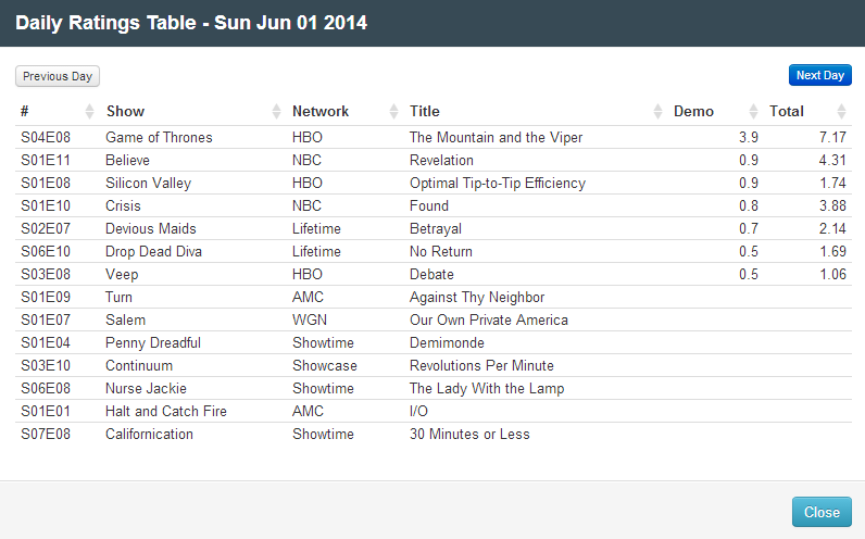 Final Adjusted TV Ratings for Sunday 1st June 2014