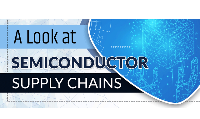 The Semiconductor Supply Chains #infographic