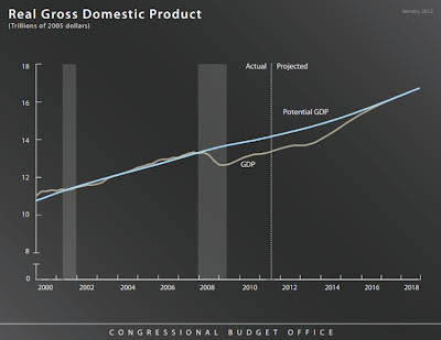 CBO Real Gross Domestic Product slide showing output gap; from http://www.cbo.gov/sites/default/files/cbofiles/attachments/PressBriefingSlides.pdf