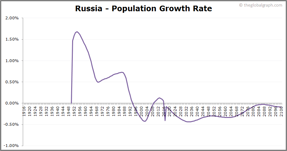 Russia  Population Growth Rate