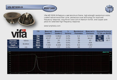 Image of performance Chart of Vifa NE180W-04 speakers