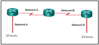 subnet mask of 255.255.255.224 cisco ccna1 chapter 8