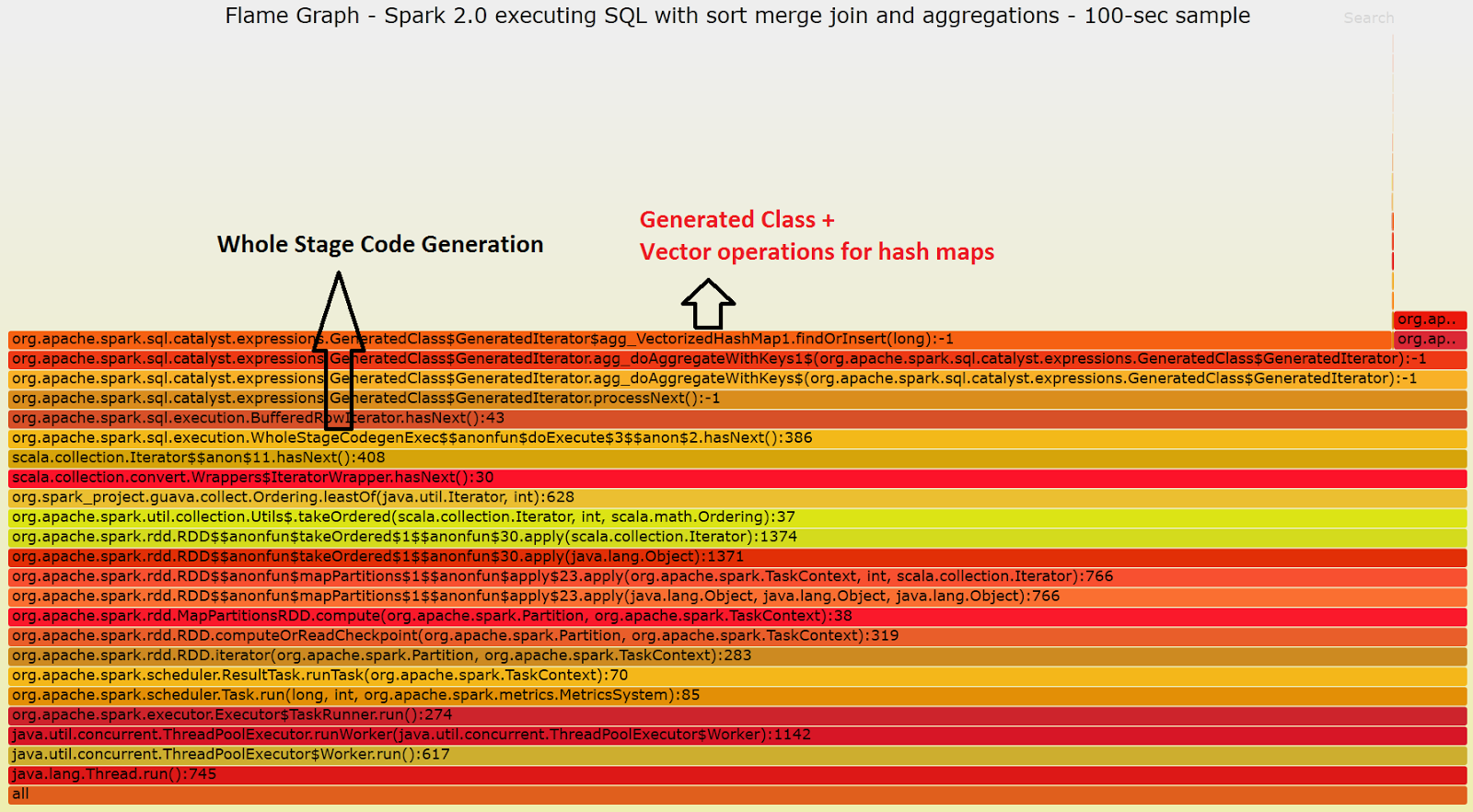 Apache Spark 20 Performance Improvements Investigated With Flame