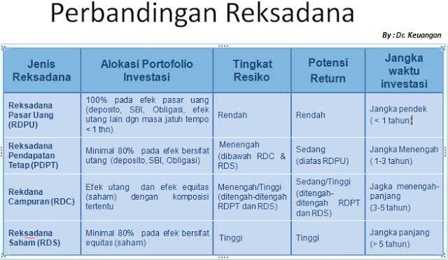 Cara Investasi Reksadana yang Menguntungkan dan Aman