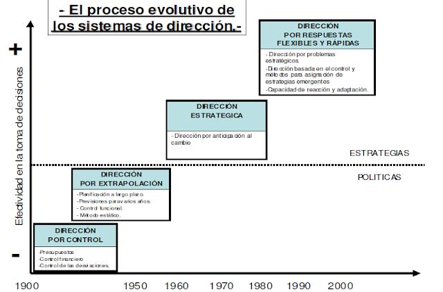 evolucion direccion