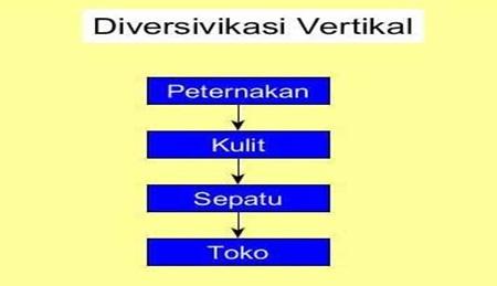 menentukan strategi diversifikasi yang tidak terkait