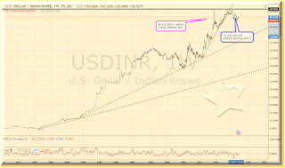 Indian Rupee graph
