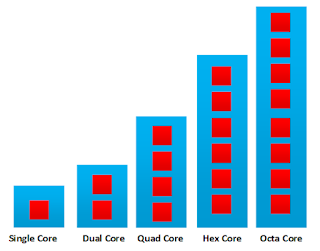 Octa Core vs Quad Core