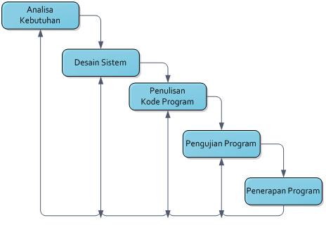 Buku penelitian : Langkah dan Diagram Alir Penelitian