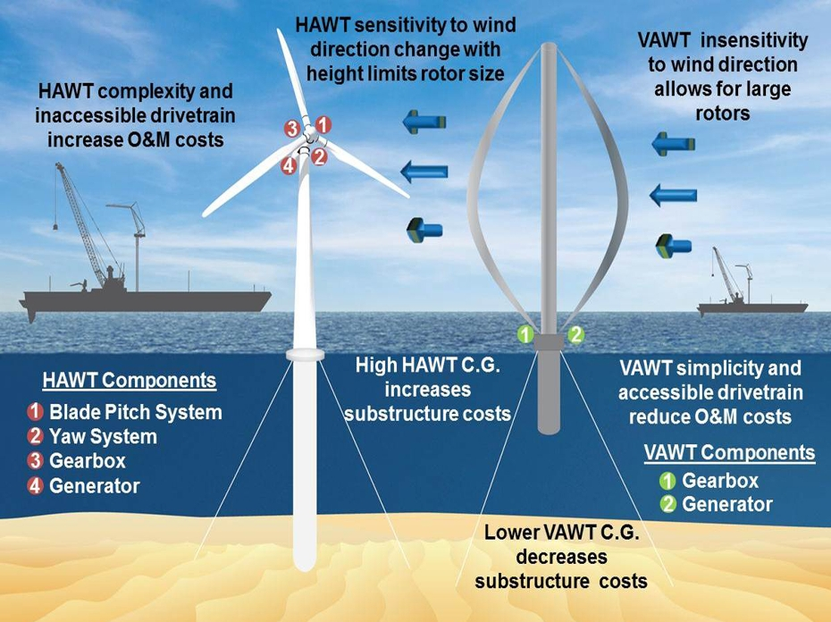 A Fundamental Introduction To How Wind Turbines Work - How