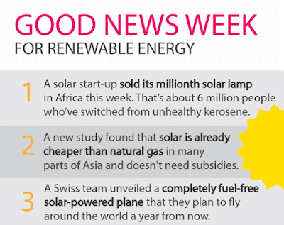 Good news for solar. Solar Lamps. Solar cheaper than gas. Solar flight.
