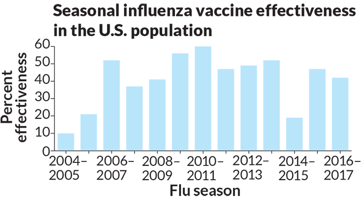 flu vaccine 2004 2005 vaccine shortage Influenza vaccines, also known as flu shots or flu jabs, are vaccines that protect against infection by influenza viruses a new version of the vaccine is developed twice a year, as the.