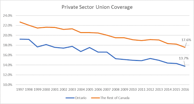 Ontario has lower private sector union density than rest of Canada