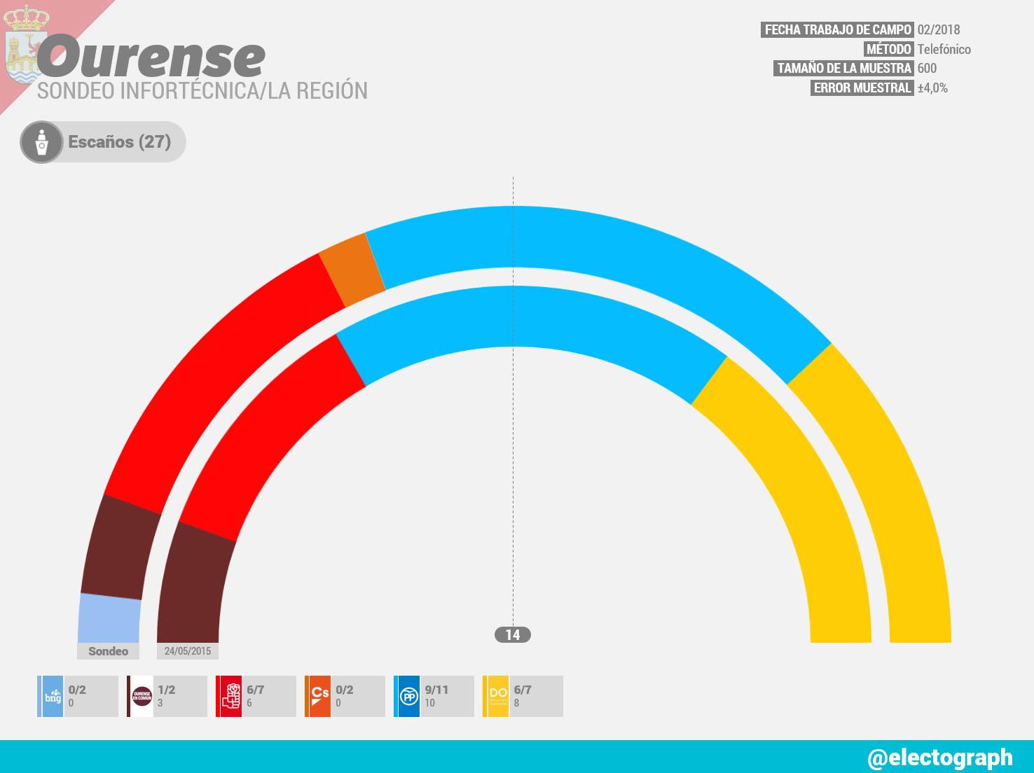 Gráfico de la encuesta para elecciones municipales en Ourense realizada por Infortécnica para La Región en febrero de 2018