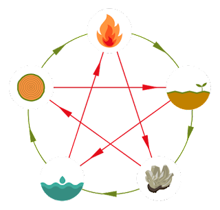 Feng Shui and Kung Fu's Five Elements Connections!