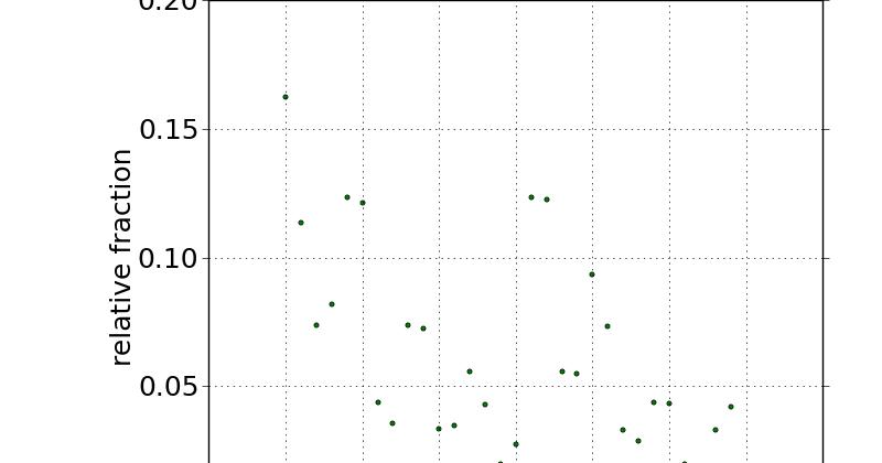 blogorrhea: Converting an SVG Graph to Histograms