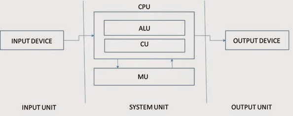 1 1 3 block diagram of computer (functional components of computer)