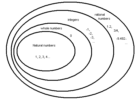 संख्याओं की प्रकार