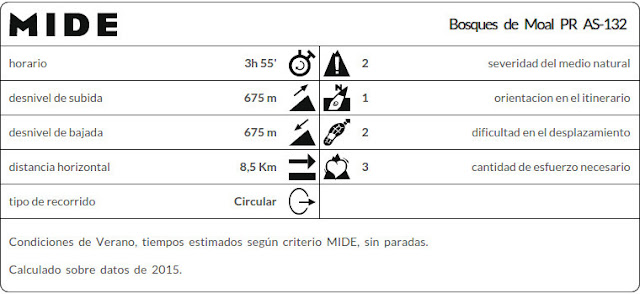 Datos MIDE ruta Bosques de Moal PR AS-132