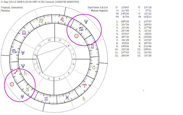 ascendente escorpio, Carta Natal de Venezuela, Saturno en el Medio Cielo discadores, carta natal dictadores, dictadores astrología, Marte en el Ascendente