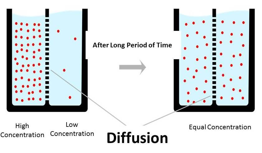 diffusion bonding principle, working, application diffusion bonding process diffusion welding diagram #2