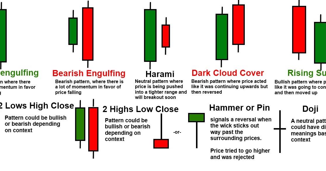 Cara membaca chart forex