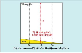Tỷ lệ hỗn hợp không khí-nhiên liệu lí thuyết