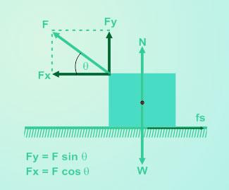 Pembahasan Soal SBMPTN Mekanika dan Hukum Newton
