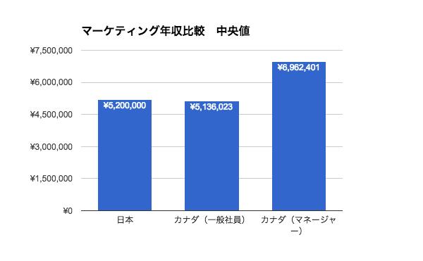 マーケティング職の年収|日本とカナダ