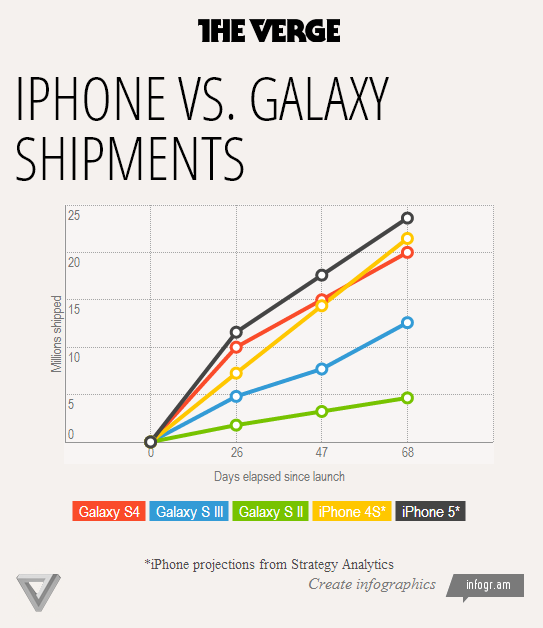 iphone sales vs samsung isfortechnology iphone vs samsung galaxy shipments 2550