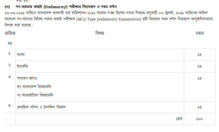 Bangladesh Public Service Commission (BPSC) Non Cadre Recruitment 2018 Syllabus