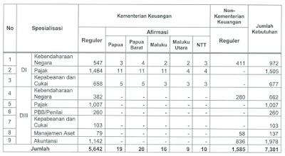 penerimaan ikatan dinas PKN STAN Kemenkeu tahun 2018