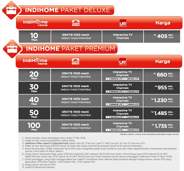 Daftar Harga Paket Internet IndiHome Fiber Terbaru 2016