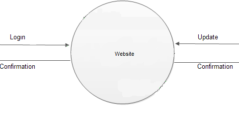 Data Flow Diagrams for Online Shopping Website ~ Study Point