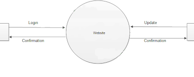 Data flow diagrams for online shopping website click on diagram to data flow diagrams for online shopping website ccuart Image collections